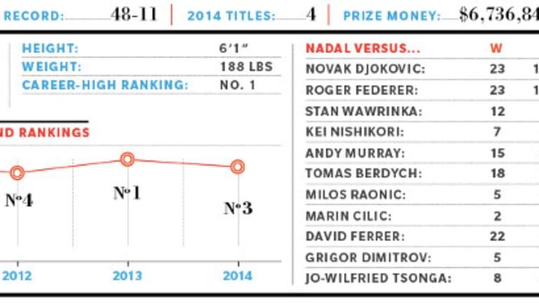 2015 Preview: ATP No. 3, Rafael Nadal