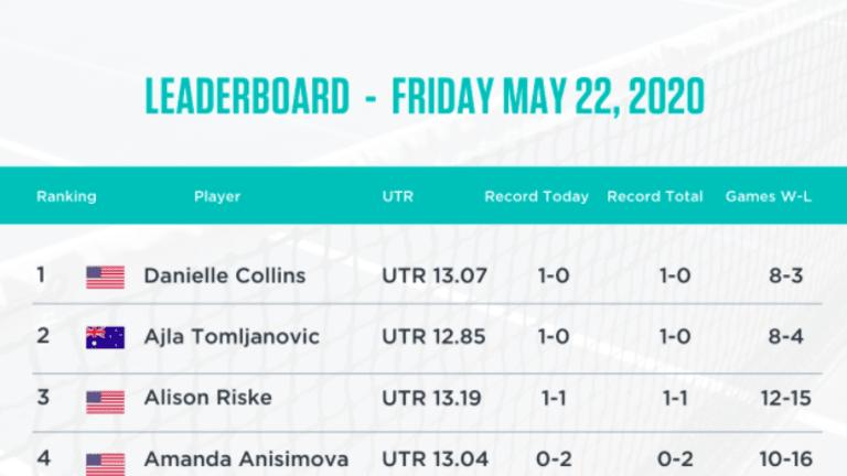 Live Updates; Video Highlights: Women's UTR Pro Match Series, May 23