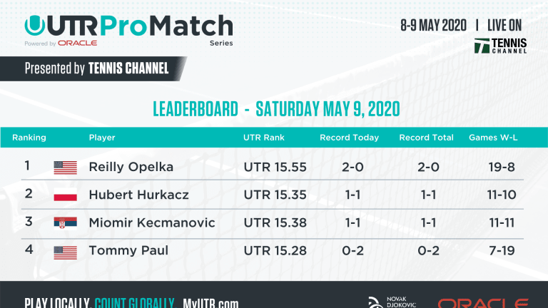 WATCH ON DEMAND: Reilly Opelka finishes 3-1, wins UTR Pro Match Series